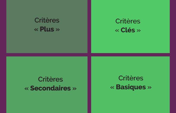 La matrice Llosa pour  mieux comprendre la satisfaction