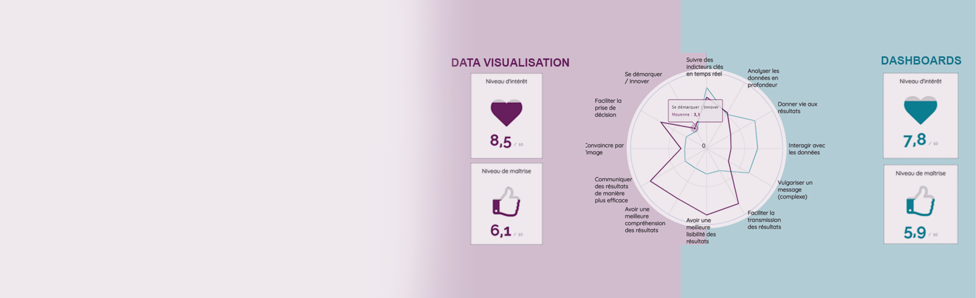 Data visualisation vs Dashboard :