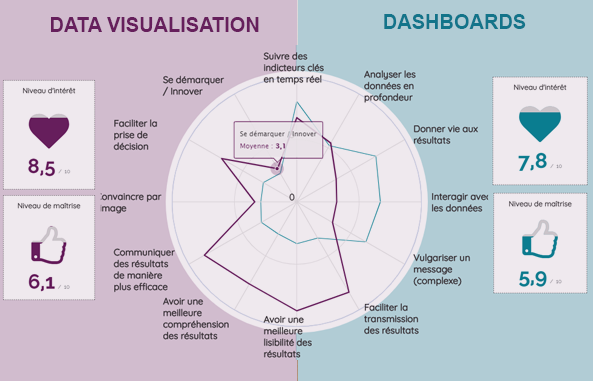 Data visualisation vs Dashboard : perceptions et enjeux ?