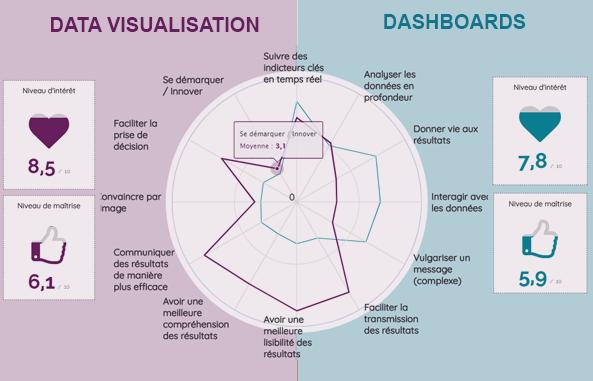 Data visualisation vs Dashboard : perceptions et enjeux ?